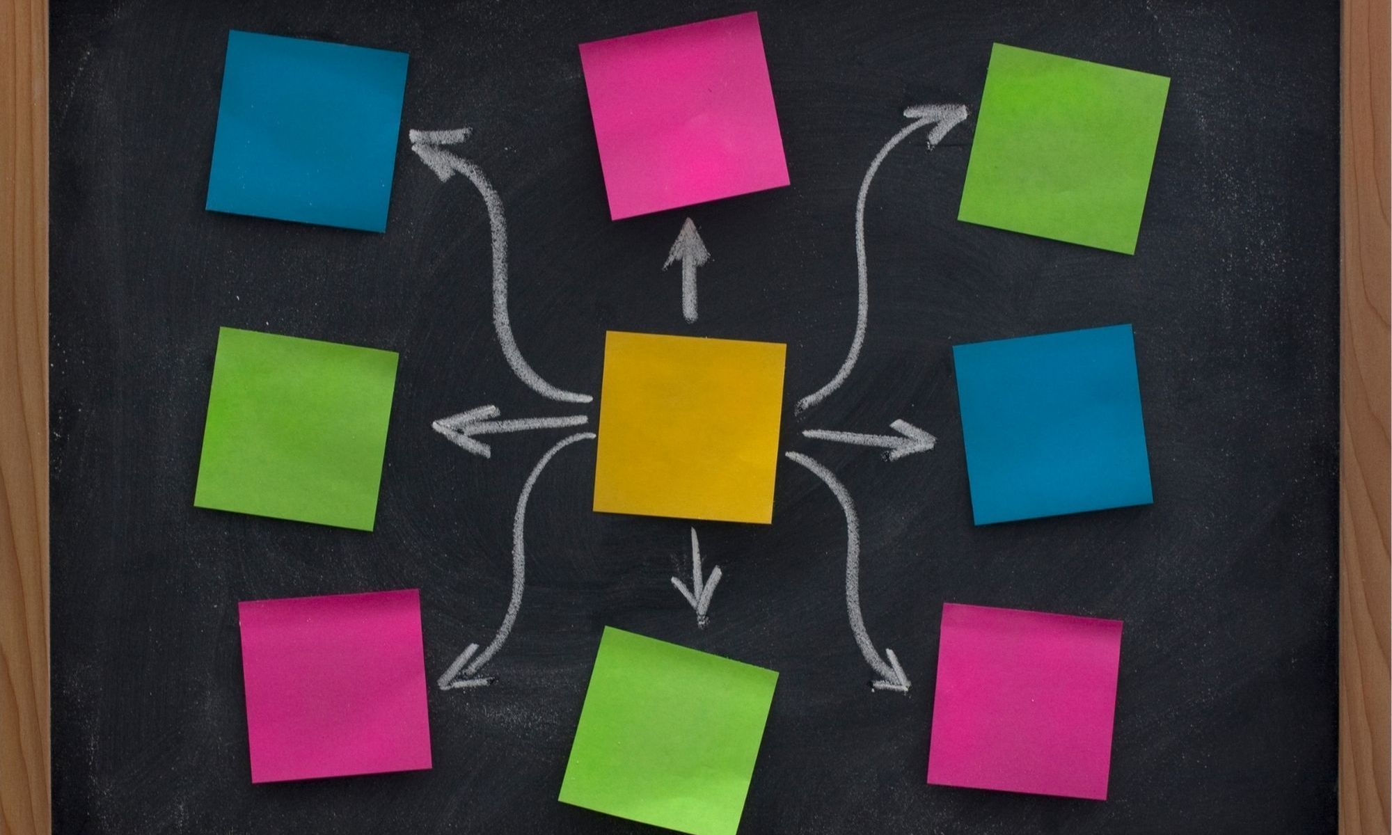 A picture of a chalkboard with colorful blue, green, pink and yellow post its on it, arranged in the form of a mind map.